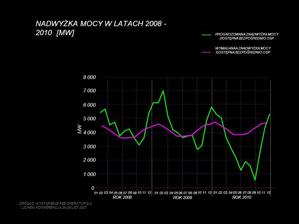NADWYŻKA MOCY W LATACH 2008 - 2010 [MW]
